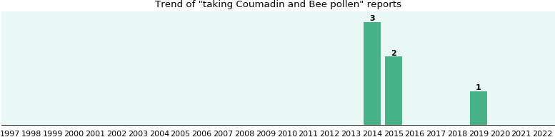 Coumadin and Bee pollen drug interactions.