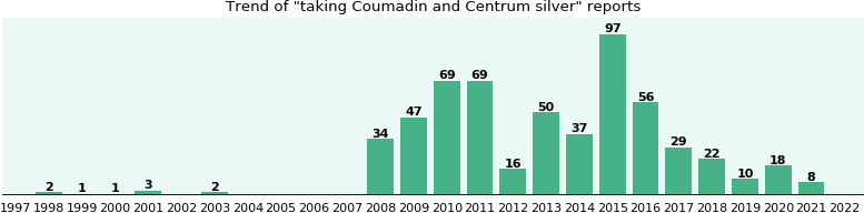 Coumadin and Centrum silver drug interactions.