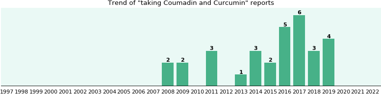 Coumadin and Curcumin drug interactions.