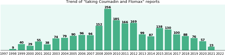 Coumadin and Flomax drug interactions.