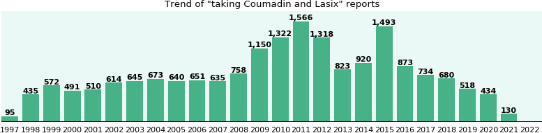 Coumadin and Lasix drug interactions.