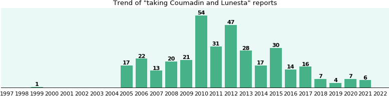 Coumadin and Lunesta drug interactions.
