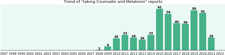 Coumadin and Melatonin drug interactions.