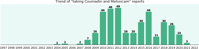 Coumadin and Meloxicam drug interactions.