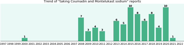 Coumadin and Montelukast sodium drug interactions.
