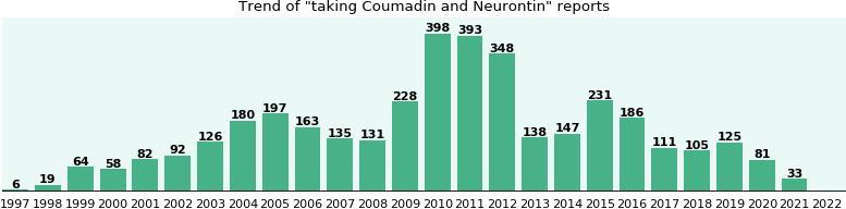 Coumadin and Neurontin drug interactions.
