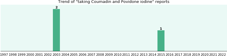 Coumadin and Povidone iodine drug interactions.