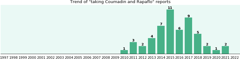 Coumadin and Rapaflo drug interactions.