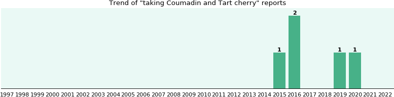 Coumadin and Tart cherry drug interactions.