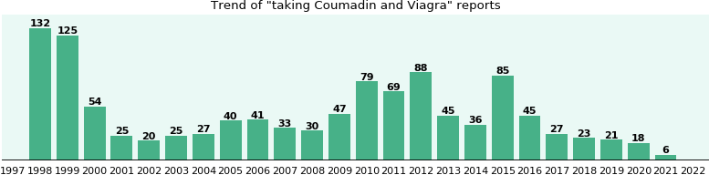 Coumadin and Viagra drug interactions.