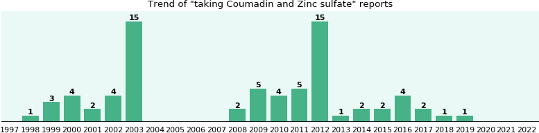 Coumadin and Zinc sulfate drug interactions.