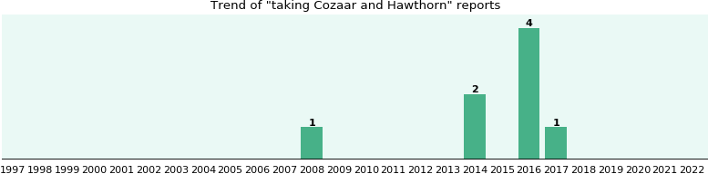 Cozaar and Hawthorn drug interactions.
