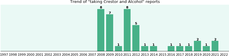 Crestor and Alcohol drug interactions.