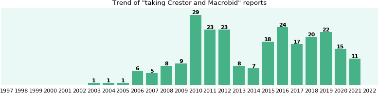 severe itching macrobid