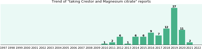 Crestor and Magnesium citrate drug interactions.