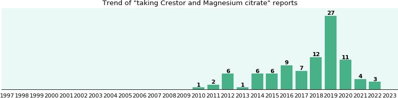 Crestor price in canada