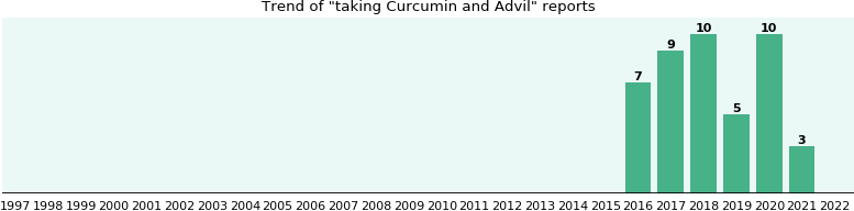 Curcumin and Advil drug interactions.