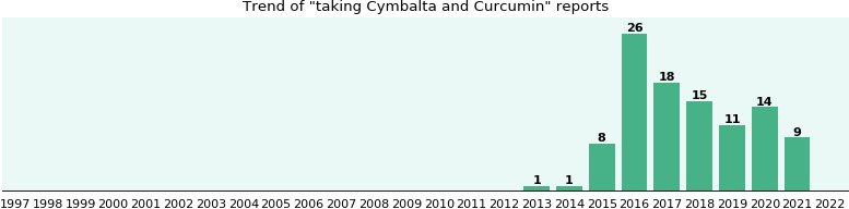 Cymbalta and Curcumin drug interactions.