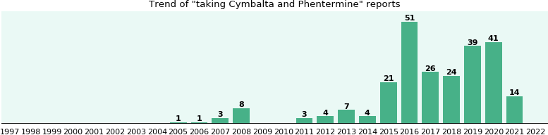 Cymbalta and Phentermine drug interactions.