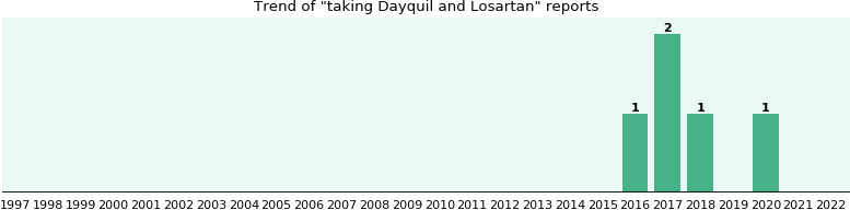 Dayquil and Losartan drug interactions.