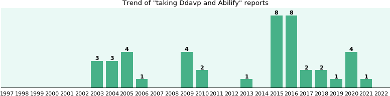 Ddavp and Abilify drug interactions.