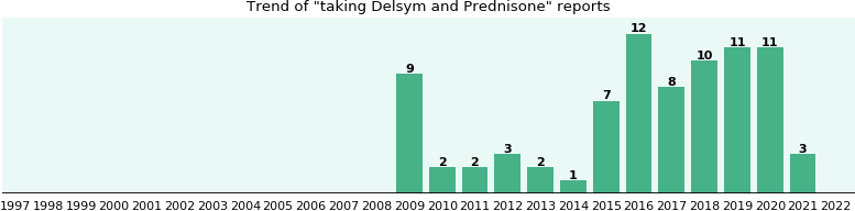Delsym and Prednisone drug interactions - eHealthMe