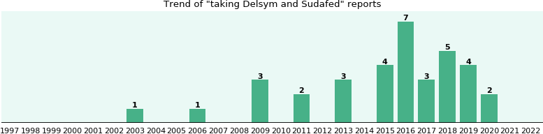 Delsym and Sudafed drug interactions.