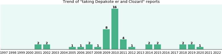 Depakote er and Clozaril drug interactions.