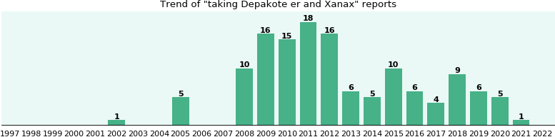 Depakote er and Xanax drug interactions.