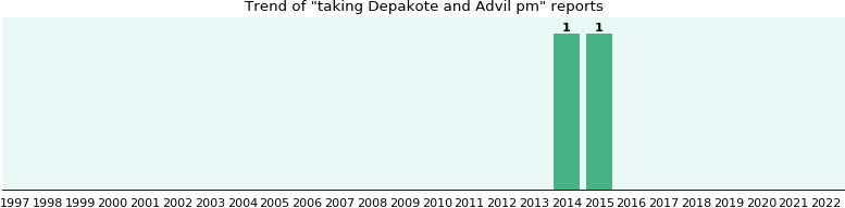 Depakote and Advil pm drug interactions.