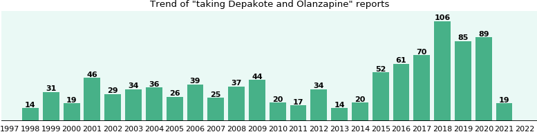 Depakote and Olanzapine drug interactions.