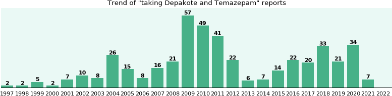 Temazepam and topamax interactions