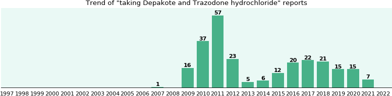 Depakote and Trazodone hydrochloride drug interactions.