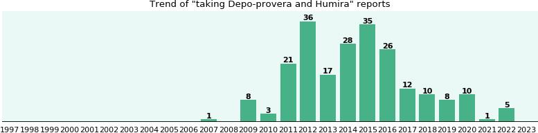 Lower Dose Depo Provera® Contraceptive Injection - Full ...