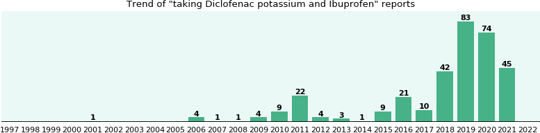 Diclofenac potassium and Ibuprofen drug interactions.