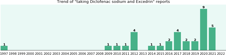 Diclofenac sodium and Excedrin drug interactions.