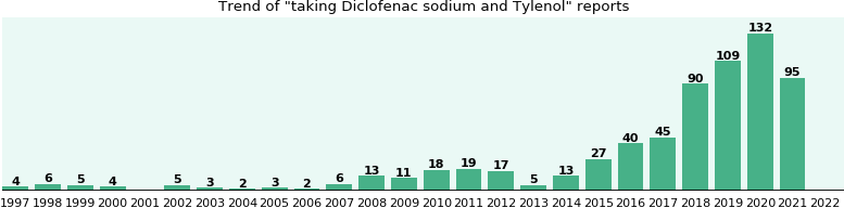 Diclofenac sodium and Tylenol drug interactions.