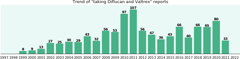 Diflucan and Valtrex drug interactions.