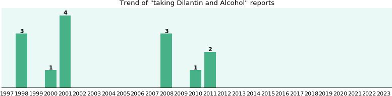 Taking Dilantin And Alcohol