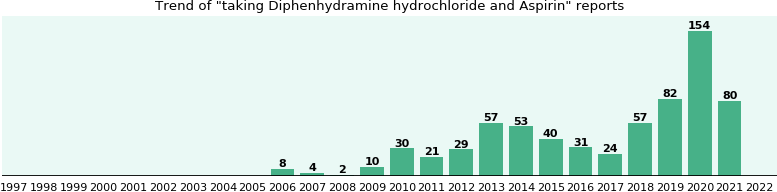 Diphenhydramine hydrochloride and Aspirin drug interactions.