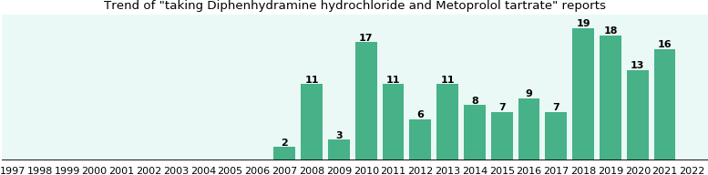 Diphenhydramine hydrochloride and Metoprolol tartrate drug