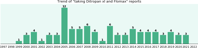 Ditropan xl and Flomax drug interactions.