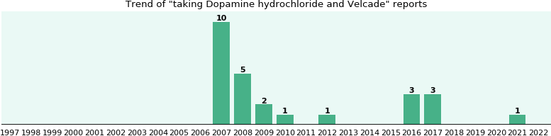 Dopamine hydrochloride and Velcade drug interactions.