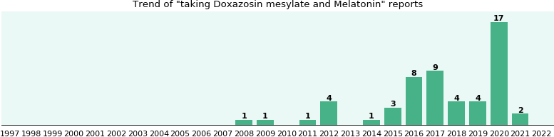 when to take doxazosin mesylate