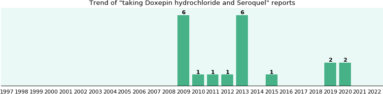 Doxepin hydrochloride and Seroquel drug interactions.