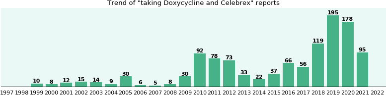 Doxycycline and Celebrex drug interactions.