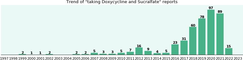 doxycycline online pharmacy in Fort Worth