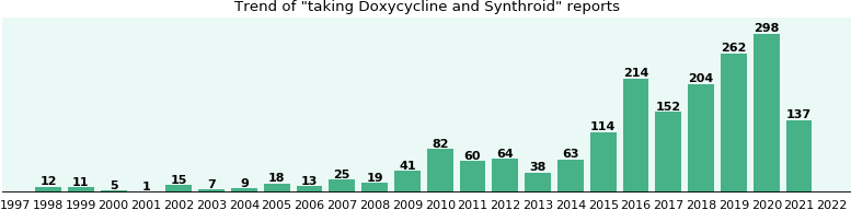 Doxycycline and Synthroid drug interactions.