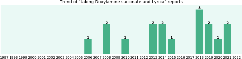 Doxylamine succinate and Lyrica drug interactions.