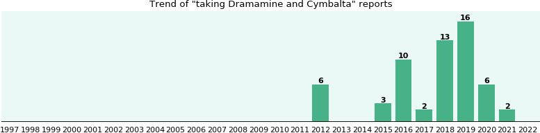 Dramamine and Cymbalta drug interactions - eHealthMe